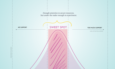 Sweet Spot Cover Image
