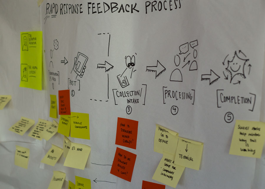 Mapping a rapid response feedback process to highlight user needs and constraints