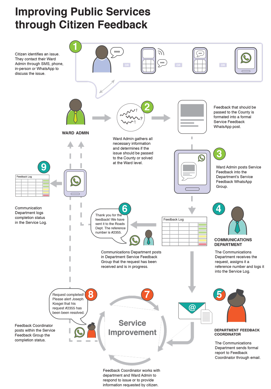 chart of process and internal protocols